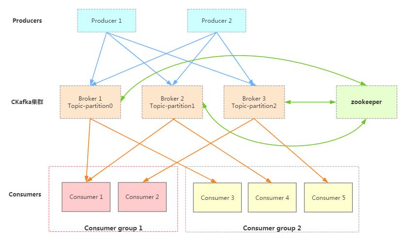 kafka原理及Docker环境部署  KeKeFund